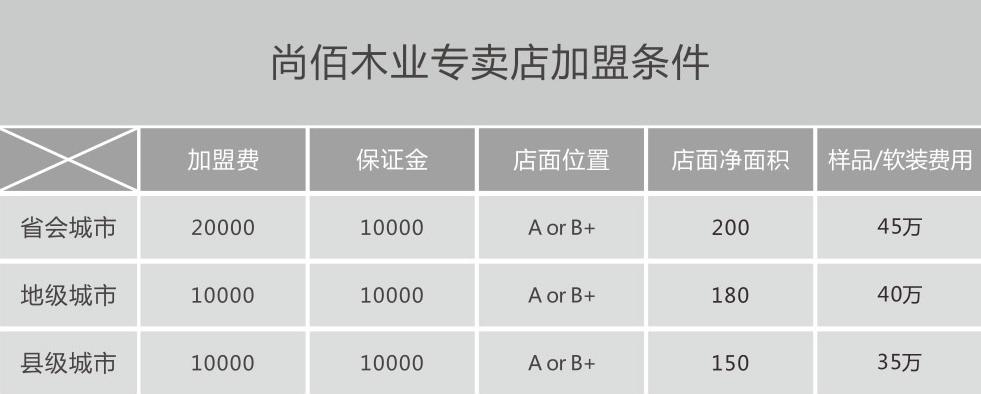 尚佰木业专卖店家门条件